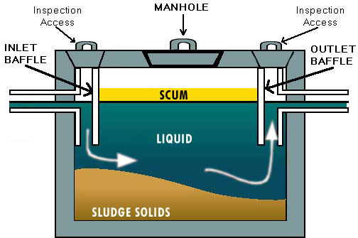 Septic System Diagram | D S Sanitation Septic System And Lagoon Pumping And Inspections